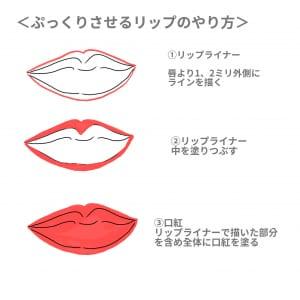 最初に唇より1〜2mm外側にリップライナーでラインを描きます。上唇の山部分はなだらかにすると、よりふっくらとした唇になりますよ