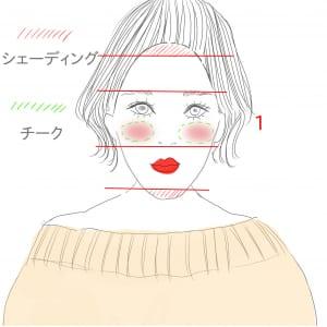 チークで顔の横幅を出すとバランス良く見えるので、黒目の下から横に線を引くように入れます。その後、先程入れたチークの周りをぼかすように丸く入れていきます