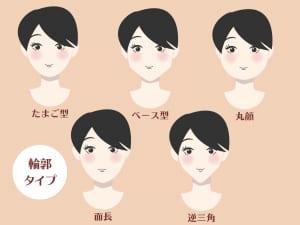 顔型別「小顔に見せるボリュームの位置」