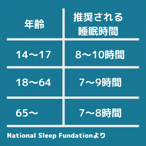●時間以上の睡眠で痩せ体質に?ダイエットに効果的な眠り方